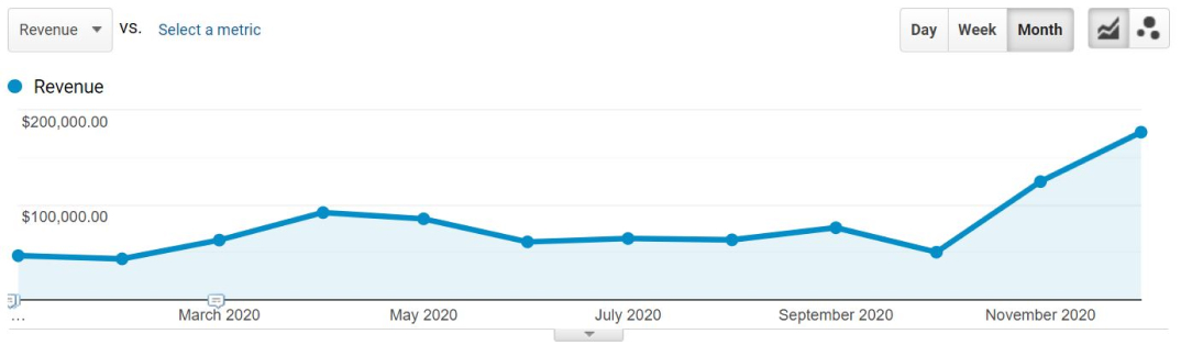 AD - Google Ads case study - revenue